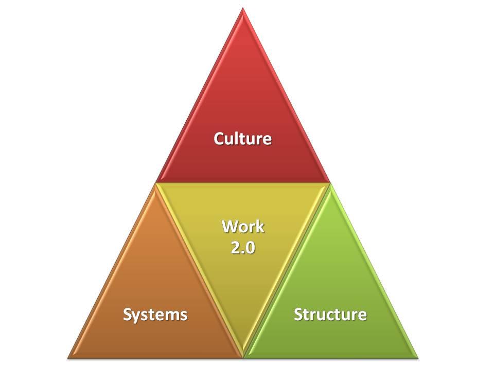 Free Essays On Organizational Culture